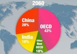 oecd_economia_2060_india_cina_sorpasso